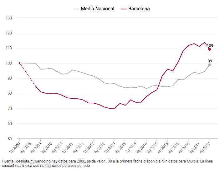evolucion del alquiler vacacional en barcelona